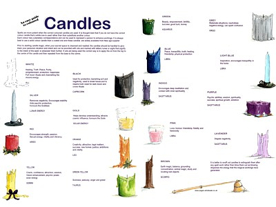 Candles Easy Guide Poster