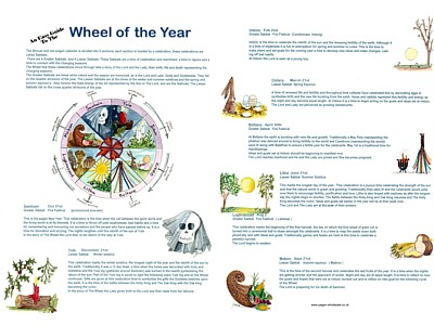 Wheel Of The Year Easy Guide Poster